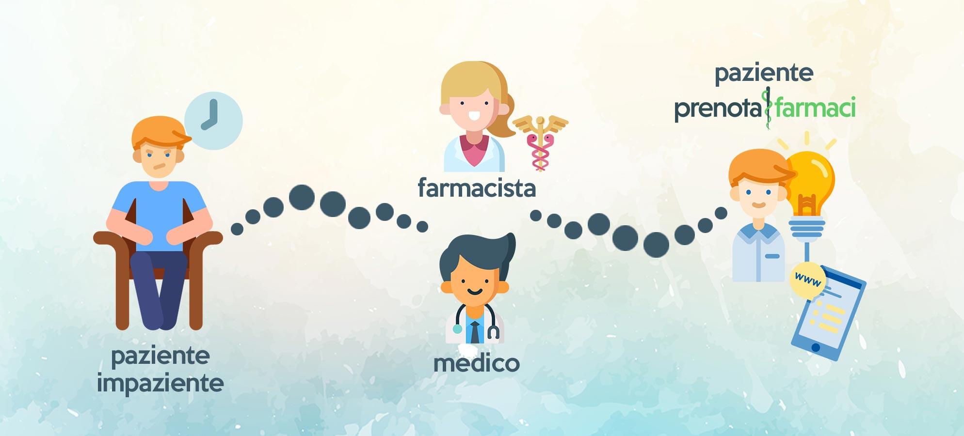 Prenota Farmaci | Pazienti impazienti